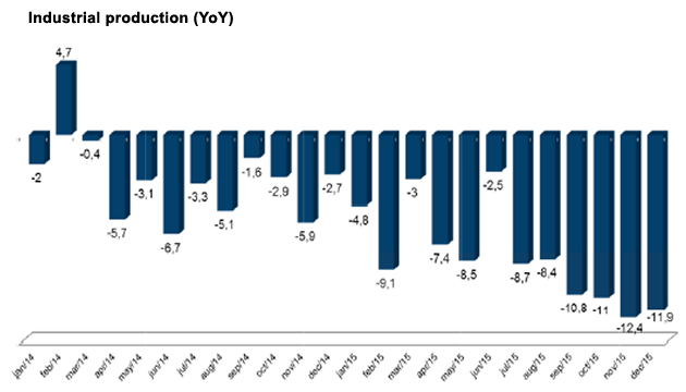 Brazil: Industrial production (YoY)