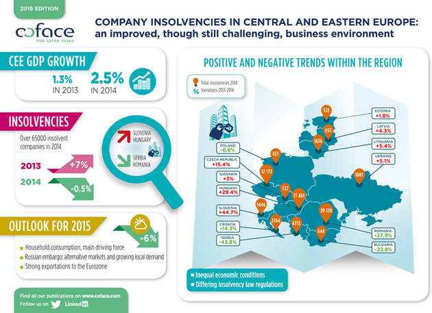 Central and Eastern Europe: Company Insolvencies barometer June 2015