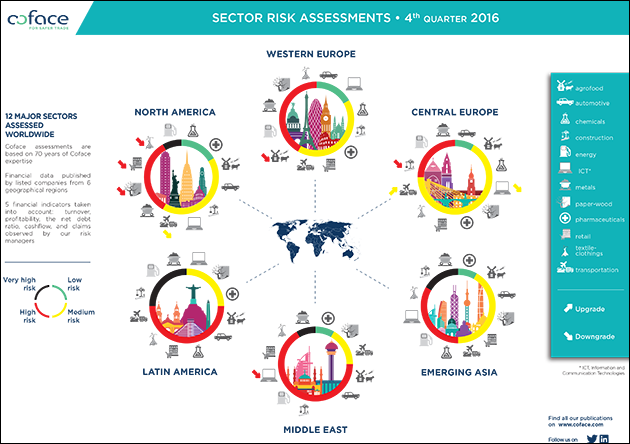 Country Risk Barometer Q4 2016 - infographic