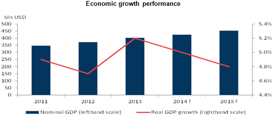 Economic growth performance